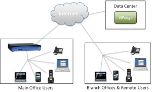 VIPedge, cloud telephony, hosted telephony